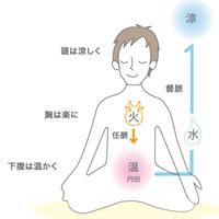 皿まわしの健康原理~気血循環を良くして「水昇火降」に